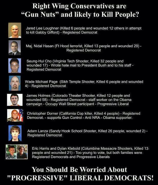 right wing conservatives are gun nuts and likely to kill people Right Wing Conservatives are Gun Nuts and Likely to Kill People?