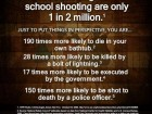 The Odds of Being Killed in a School Shooting Are Only 1 in 2 Million.
