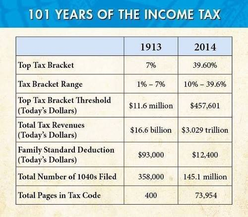 101-years-of-the-income-tax